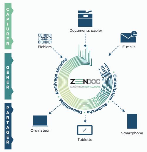 Zeendoc fonctions principales
