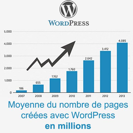 Croissance de la création web avec WordPress