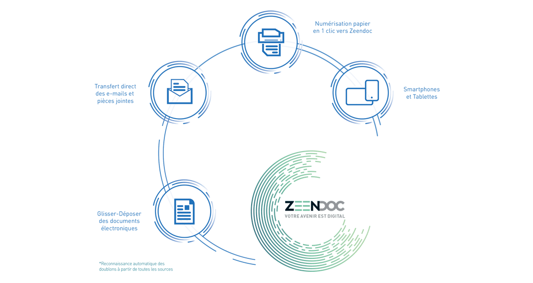 Dépôt facile de documents avec Zeendoc